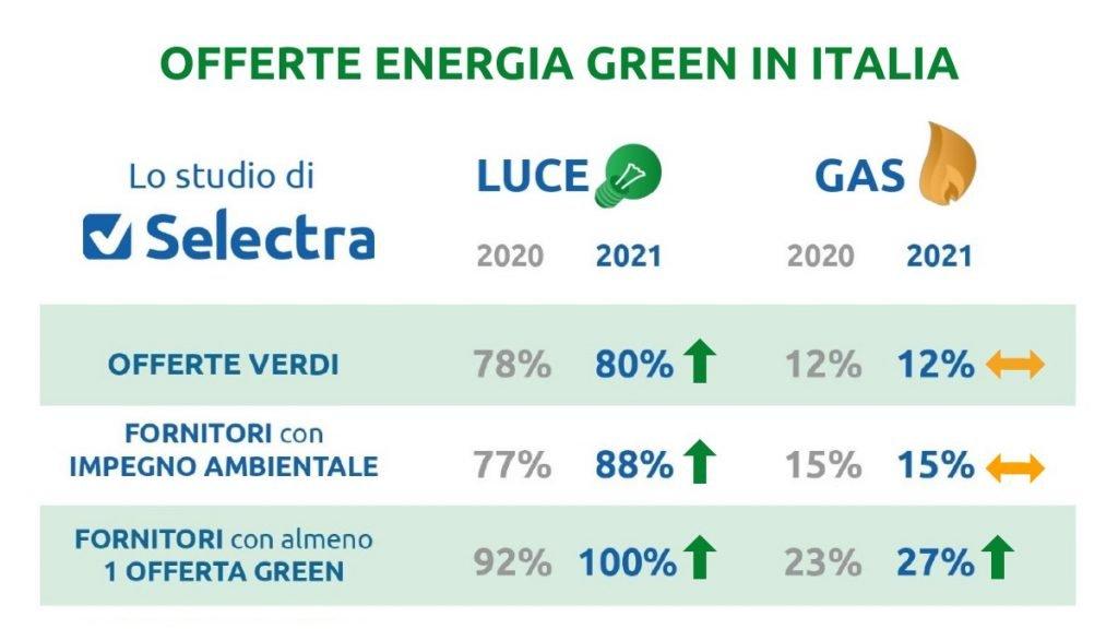 energia green Selectra gas e luce