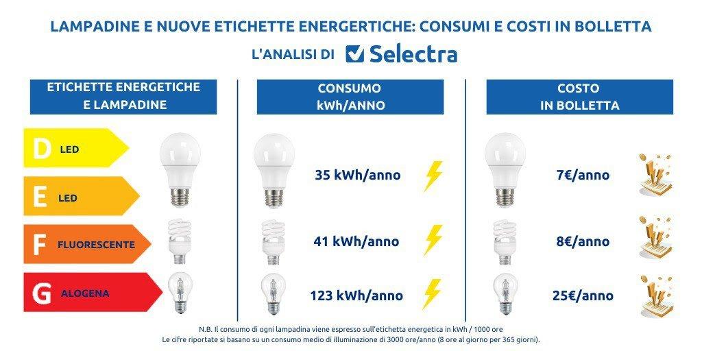 etichette energetiche sorgenti luminose